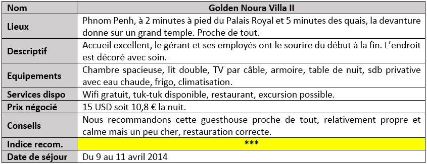 Golden Noura